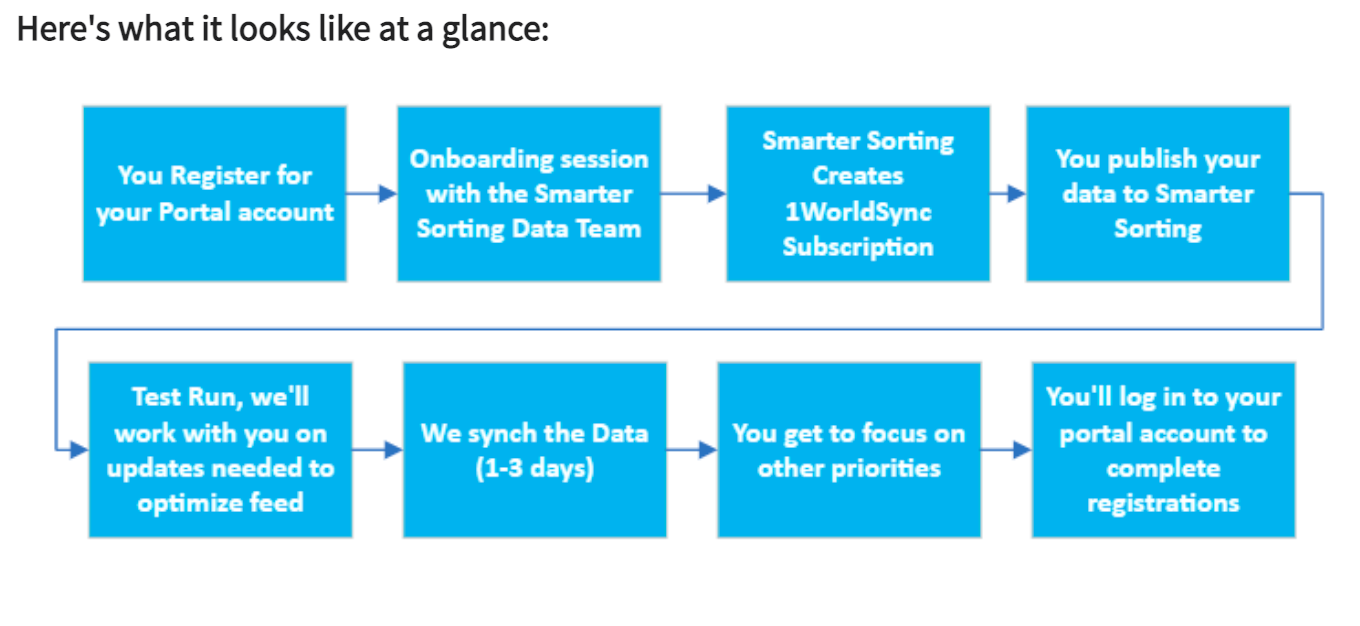 Smarter Sorting at a Glance